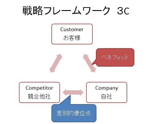 戦略フレームワーク3C